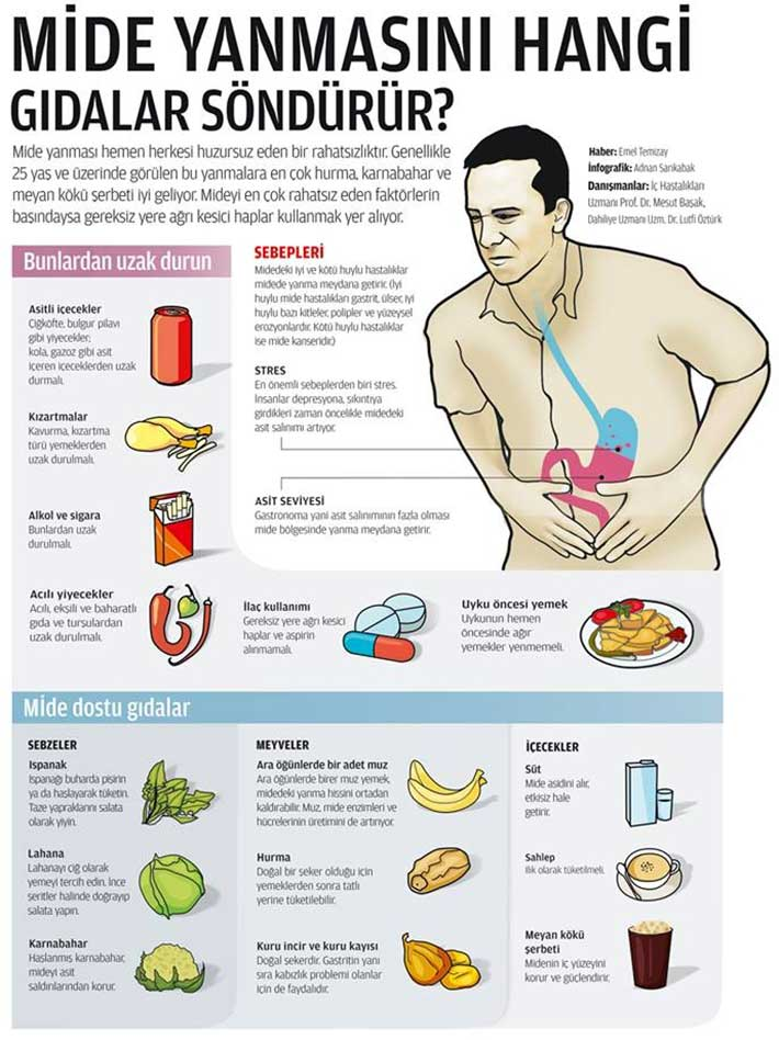 mide-yanmasina-iyi-gelen-yiyecekler[1]