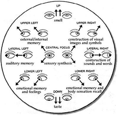anette inselberg göz yogası